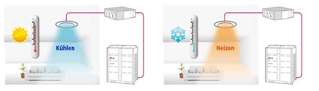 zentrale und dezentrale wohnrauml ftung und klimatisierung. Black Bedroom Furniture Sets. Home Design Ideas